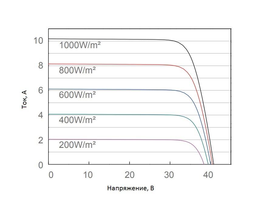 ВАХ график солнечной панели