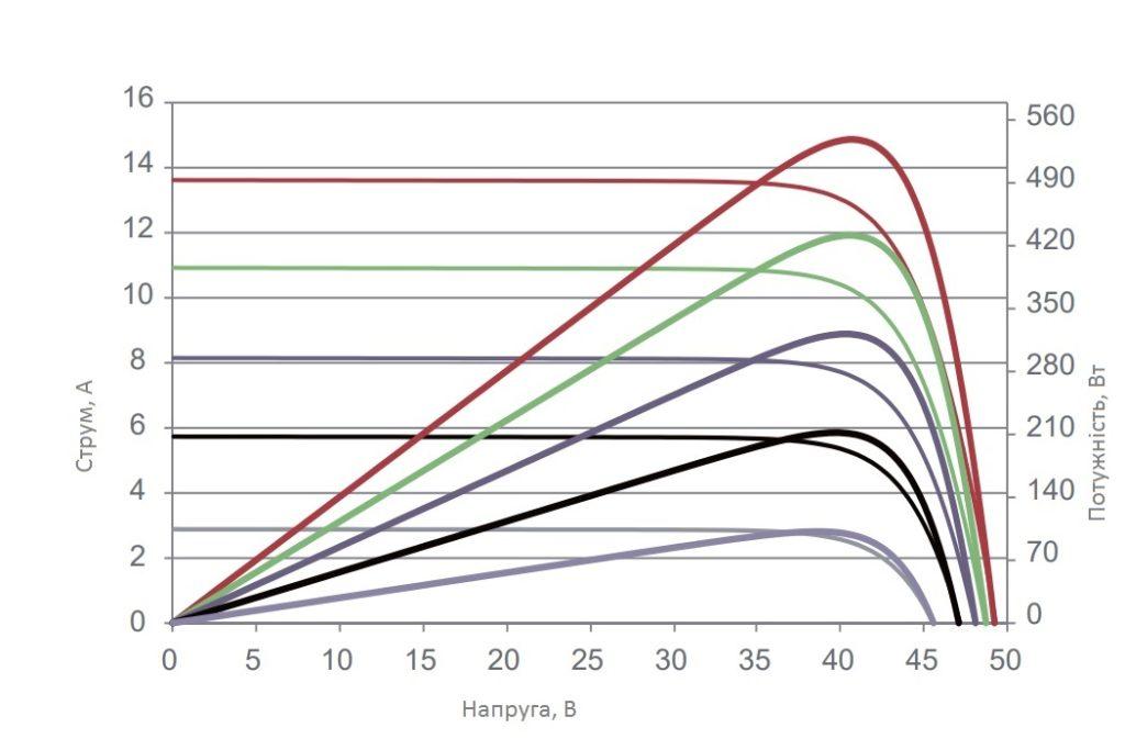 ВАХ графік  сонячної панелі