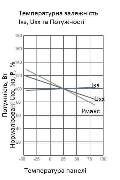 Графік залежності струму, напруги та потужності  сонячної панелі