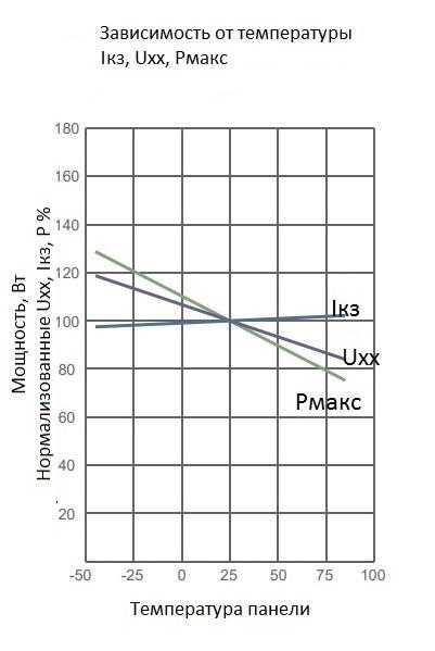 График зависимости тока, напряжения и мощности солнечной панели