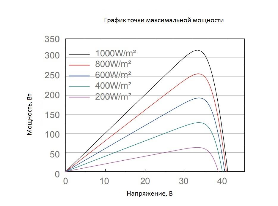 График максимальной мощности солнечной панели
