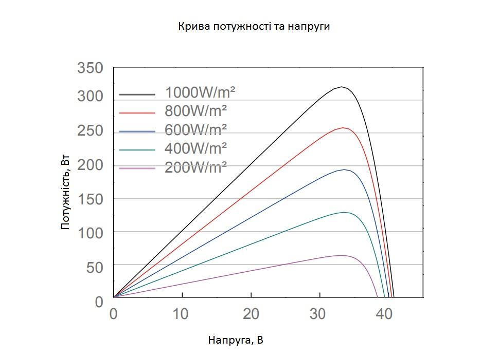 положення точки максимальної потужності сонячної панелі